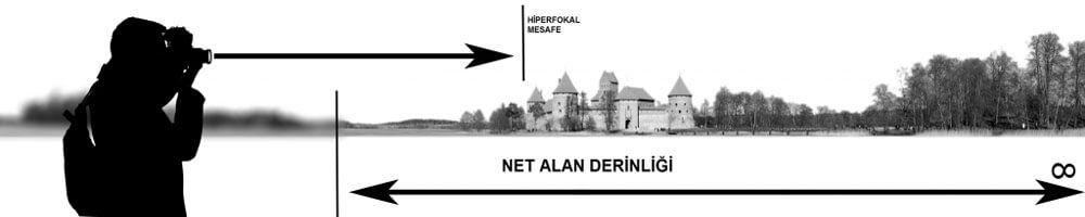 Net fotoğraflar çekebilmek için kullanılabilecek hiperfokal mesafenin temsili